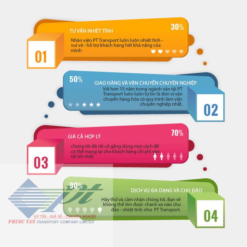 Quyền lợi và cam kết của dịch vụ gửi hàng hà nội ninh thuận của PT Transport